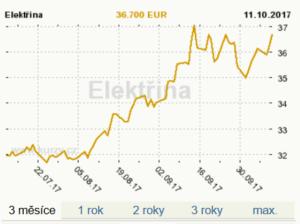 Vývoj ceny elektřiny